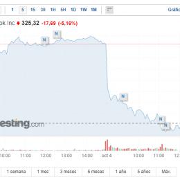 Sorry, something went wrong, Facebook caído ¿De qué forma impacta a la empresa en corto plazo?